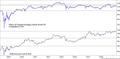 Koers iShares JP Morgan US$ Emerging Markets Bond ETF
