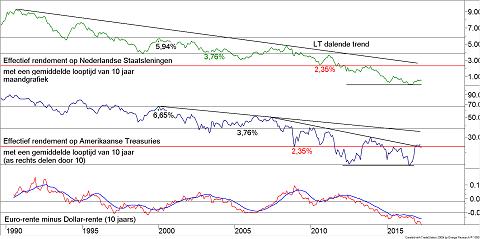 Het verschil tussen de tienjaars rente in de eurozone en de tienjaars in dollars