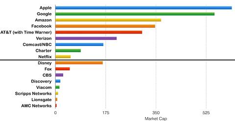 Marktwaarde (in miljarden dollars) van de platforms (distributie) ten opzichte van  de mediabedrijven (content)