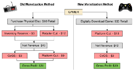 Het digitale download-model is veel winstgevender voor ontwikkelaars