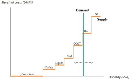 Marginale kosten van productie (elektriciteitsaanbod) afgezet tegen de vraag
