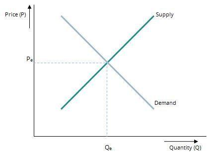 Snijvlak in de vraag- en aanbodcurve is het evenwicht