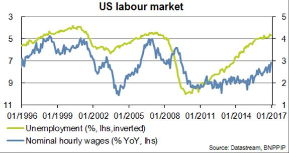 Amerikaanse arbeidsmarkt