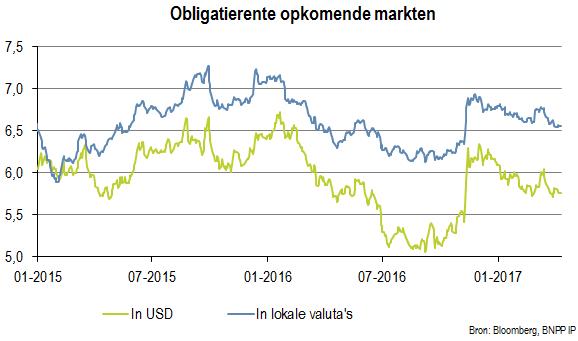 Obligatierente opkomende markten