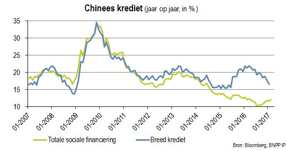 Chinees krediet