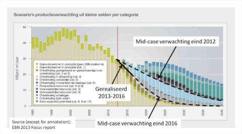Gasproductie Nederland