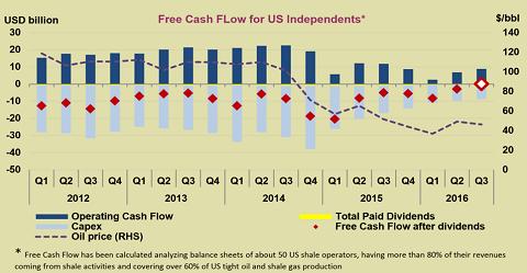 Schalie-industrie is  voor het eerst sinds jaren cashflowneutraal.