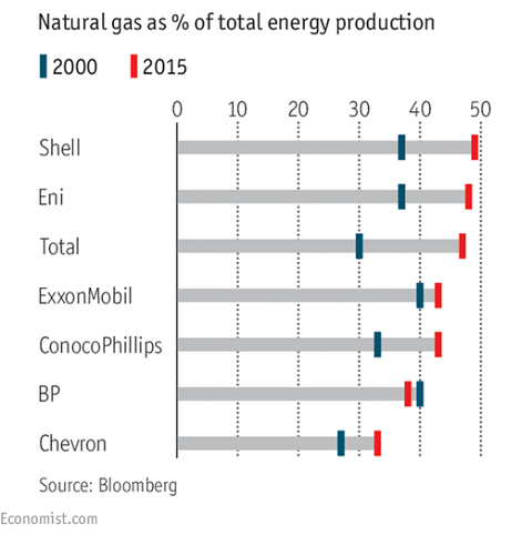 De vooruitzichten voor de gasmarkt zijn niet rooskleurig