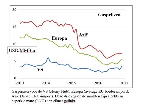Gasprijzen op de drie grote markten (Verenigde Staten, Europa en Azië) zijn laag