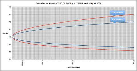 Cone op 10%volatility