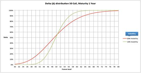 Hoe hoger de volatility, hoe groter het gebied waarbinnen opties optionaliteit en dus een delta hebben