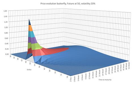 Op hoge volatility of met lange tijd tot expiratie zijn er veel meer butterflies die waarde hebben dan op een lage volatility of korte looptijd