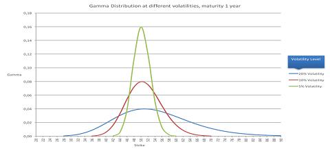 Als de volatility verandert zal tegelijkertijd de range van de cone ook veranderen