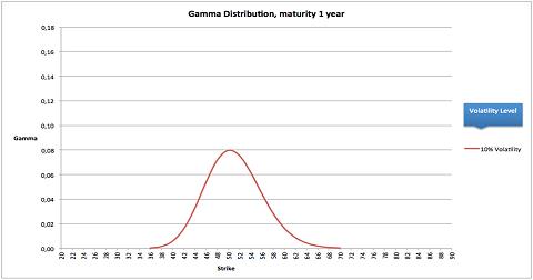De gammadistributie van een 50-call met een looptijd van een jaar en een volatility van 10%