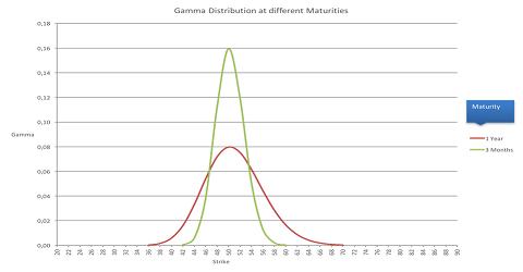 Bij een kortere looptijd wordt de statistische range waarin het aandeel kan bewegen veel kleiner