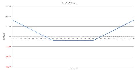 De profit loss-grafiek van de strangle: 40-put en 60-call