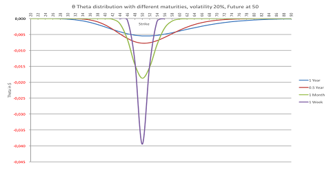 Hoe verhoudt theta zich tot looptijd?
