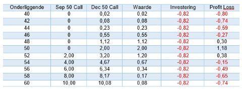 De waardes van de call of put afgezet tegen de volatility