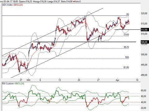 Uurgrafiek AEX Index