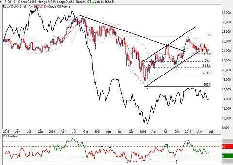 Weekgrafiek aandeel Royal Dutch Shell