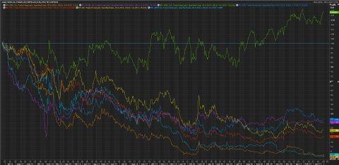 Grafiek Seadrill met sectorgenoten