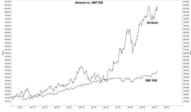 Grafiek aandeel Amazon