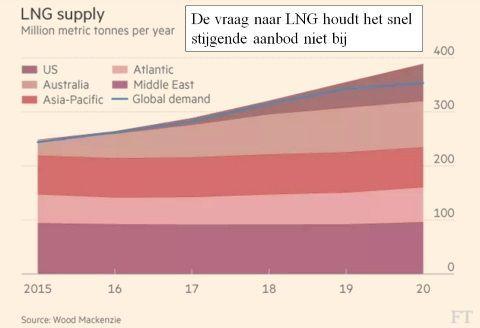 De wereldwijde LNG capaciteit gaat tussen 2015 en 2020 met ruim 40 % toenemen