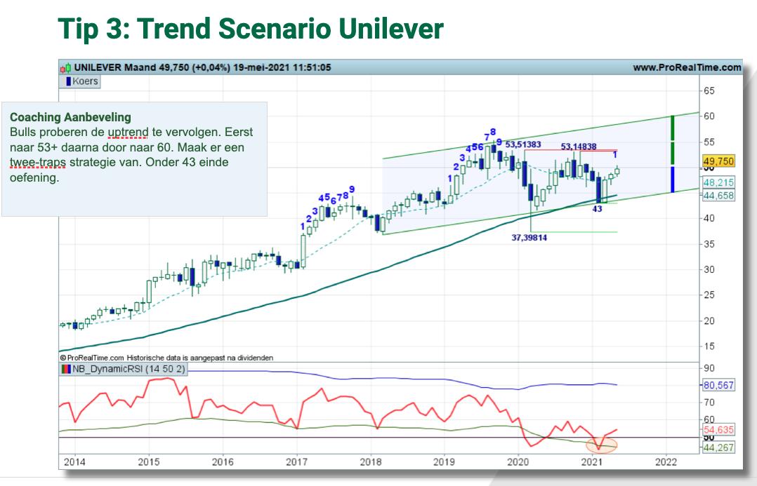 Technische analyse Unilever