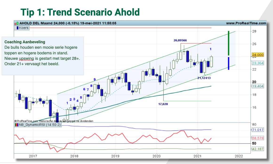Technische analyse Ahold