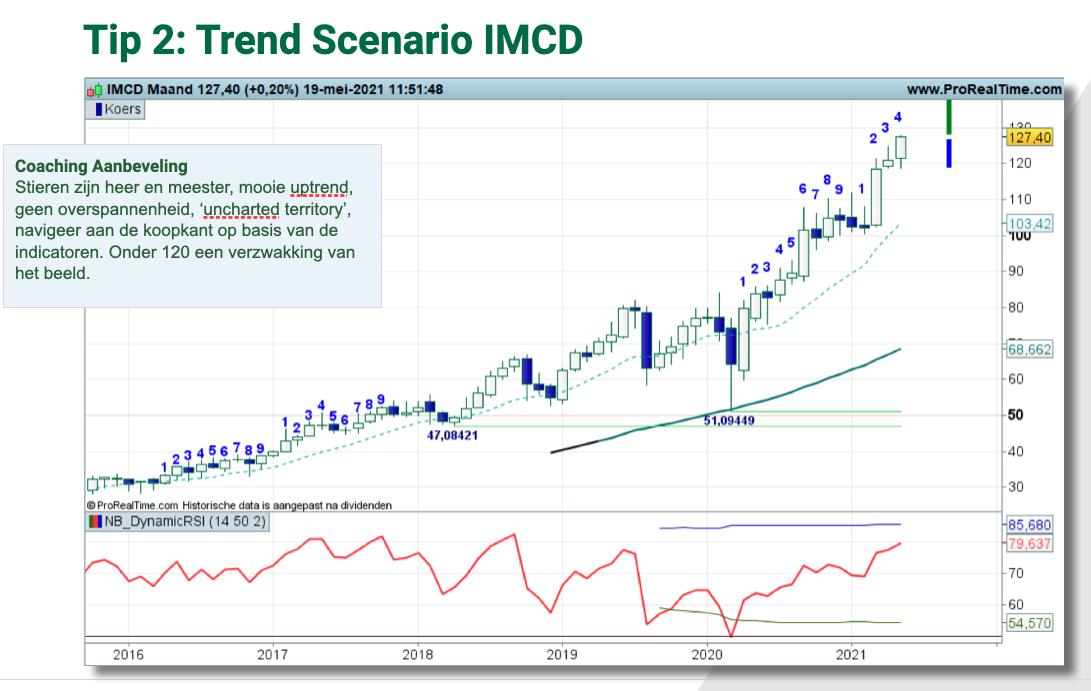 Technische analyse IMCD