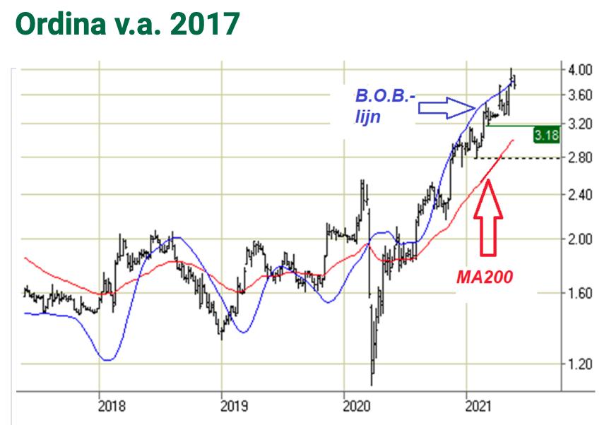 Technische analyse Ordina