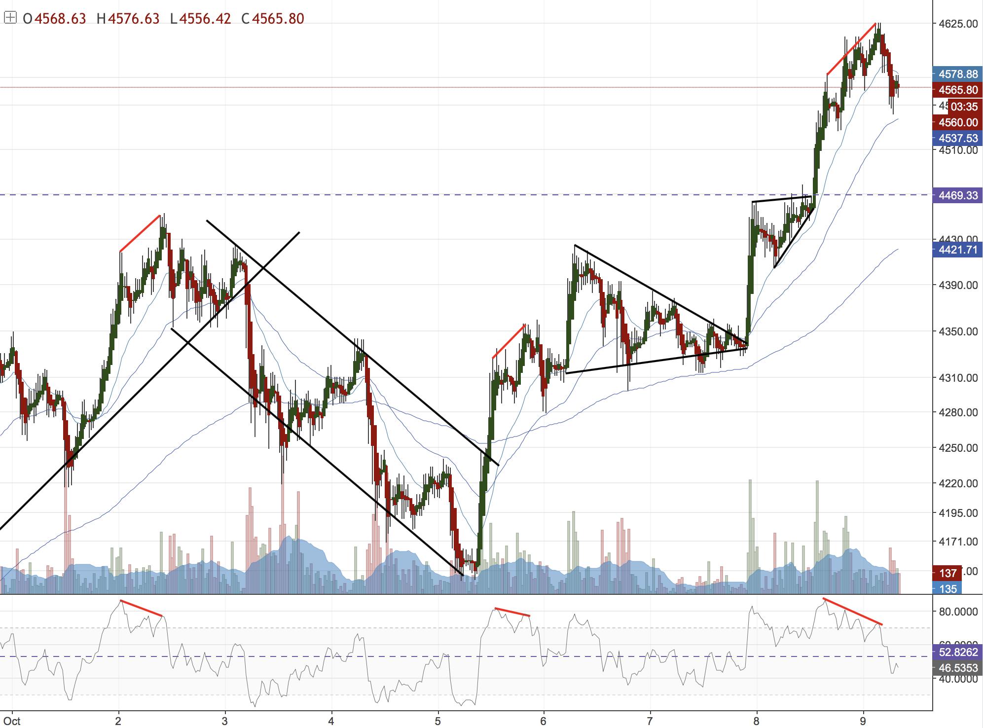 IEX bitcoin prijsanalyse
