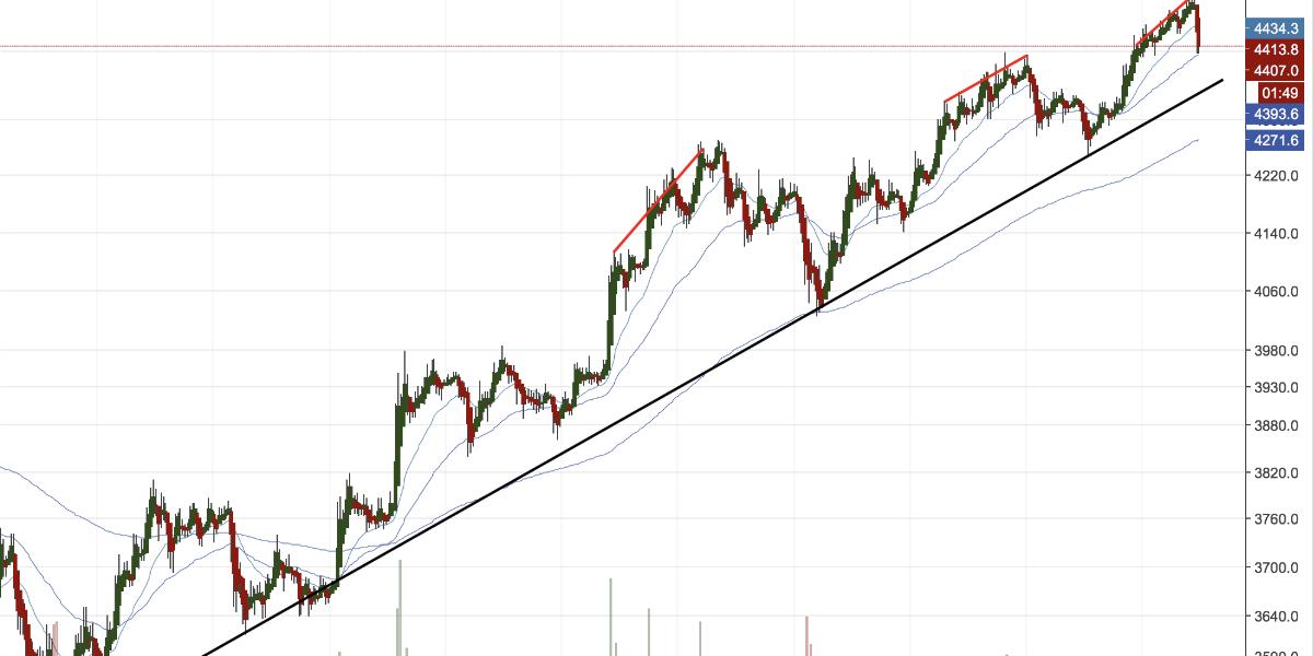 Bitcoin prijsanalyse, Bitcoin opnieuw richting $5000
