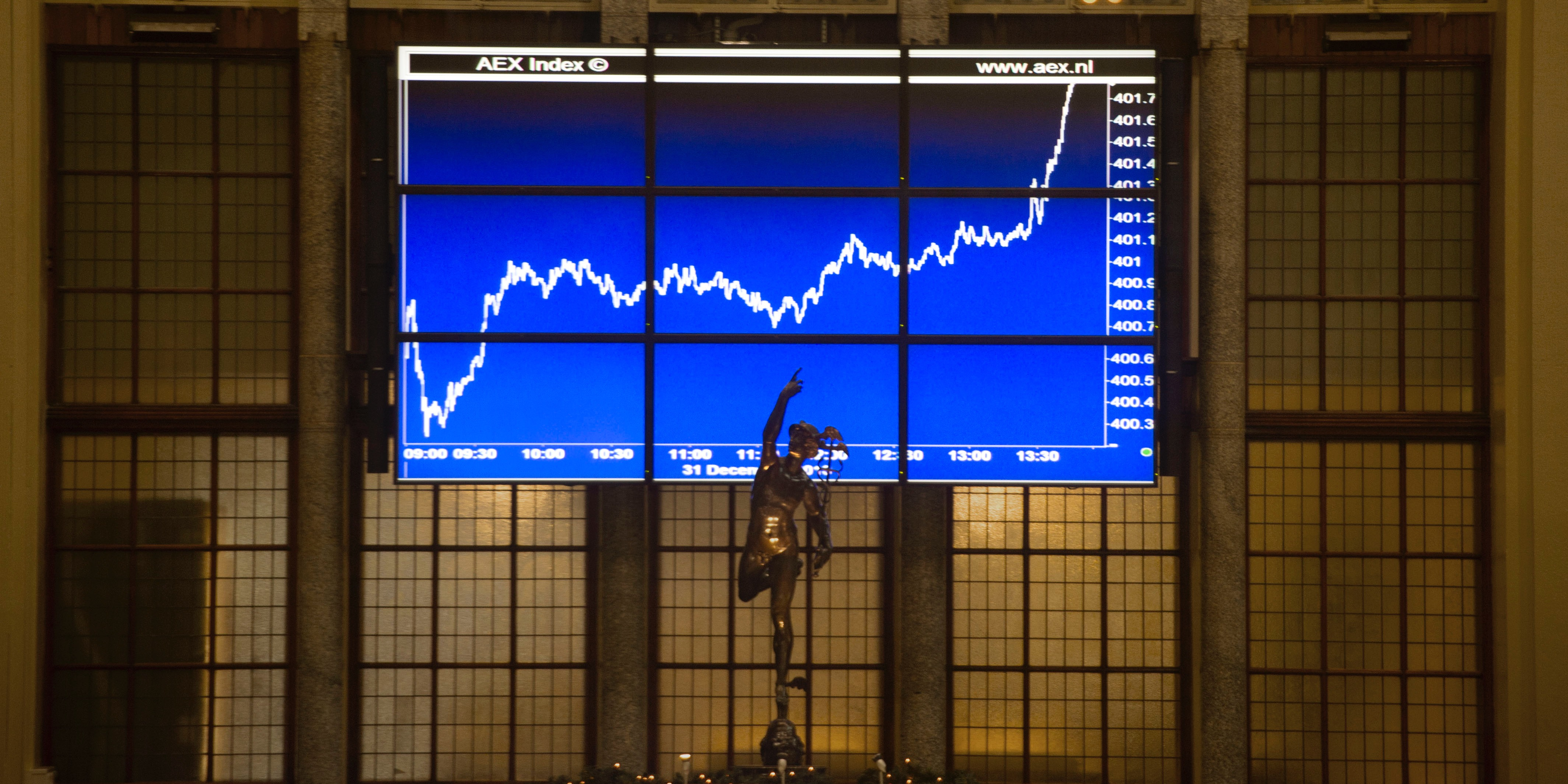 BREKEND: AEX virtueel boven de 700
